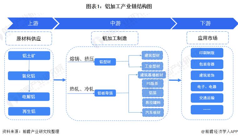 图表1:铝加工产业链结构图