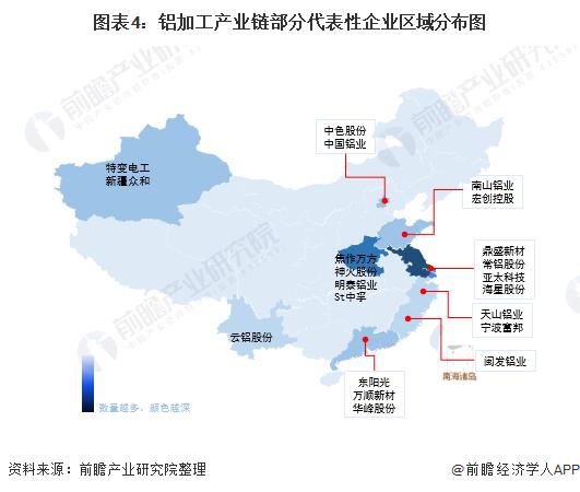 图表4:铝加工产业链部分代表性企业区域分布图