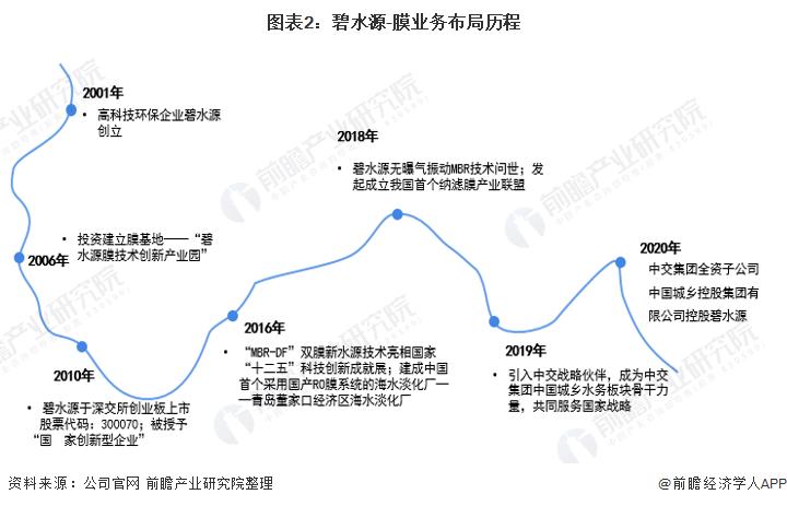 图表2:碧水源-膜业务布局历程
