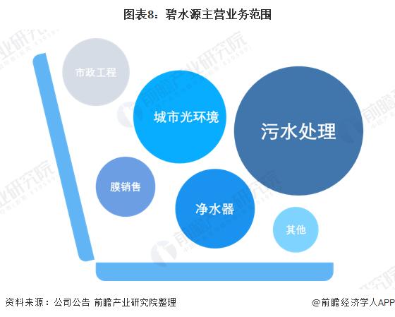 图表8:碧水源主营业务范围