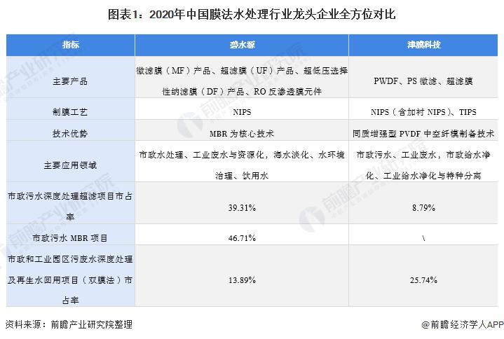 图表1:2020年中国膜法水处理行业龙头企业全方位对比