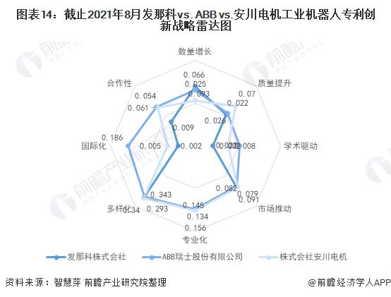 图表14:截止2021年8月发那科vs. ABB vs.安川电机工业机器人专利创新战略雷达图