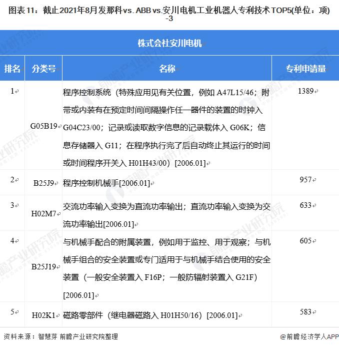 图表11:截止2021年8月发那科vs. ABB vs.安川电机工业机器人专利技术TOP5(单位:项)-3