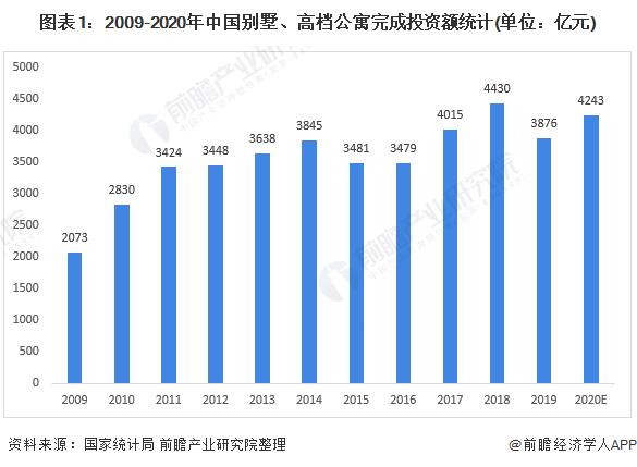 图表1:2009-2020年中国别墅、高档公寓完成投资额统计(单位:亿元)