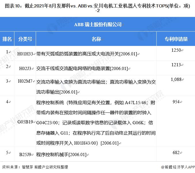 图表10:截止2021年8月发那科vs. ABB vs.安川电机工业机器人专利技术TOP5(单位:项)-2