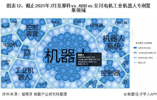 图表12:截止2021年7月发那科vs. ABB vs.安川电机工业机器人专利聚集领域