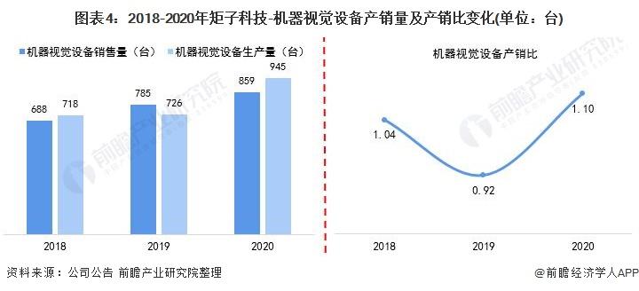 图表4:2018-2020年矩子科技-机器视觉设备产销量及产销比变化(单位:台)