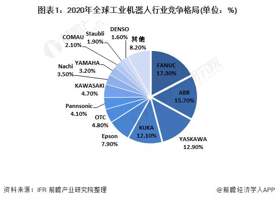 图表1:2020年全球工业机器人行业竞争格局(单位:%)
