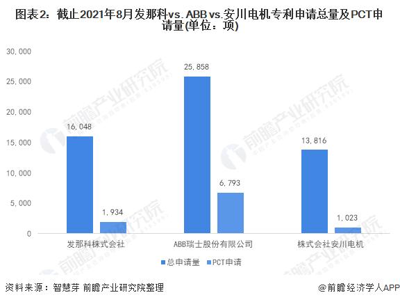 图表2:截止2021年8月发那科vs. ABB vs.安川电机专利申请总量及PCT申请量(单位:项)
