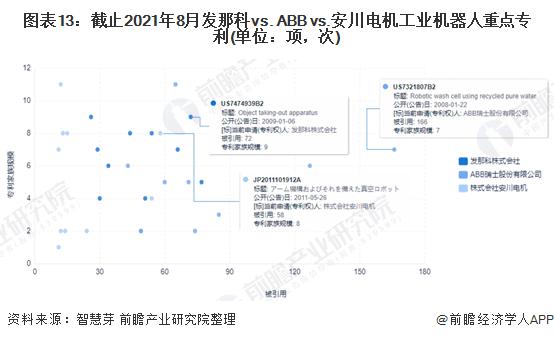 图表13:截止2021年8月发那科vs. ABB vs.安川电机工业机器人重点专利(单位:项,次)