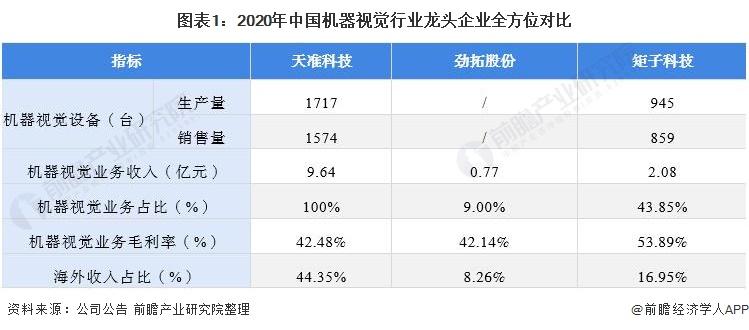图表1:2020年中国机器视觉行业龙头企业全方位对比