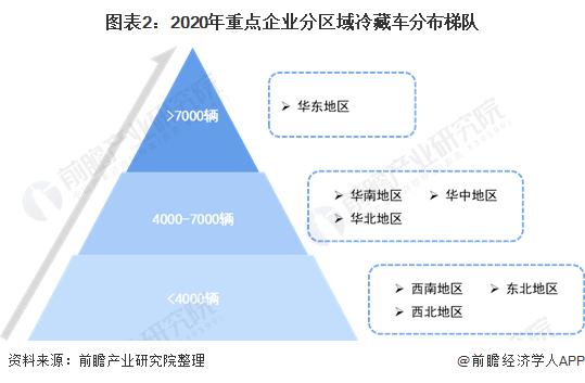 图表2:2020年重点企业分区域冷藏车分布梯队