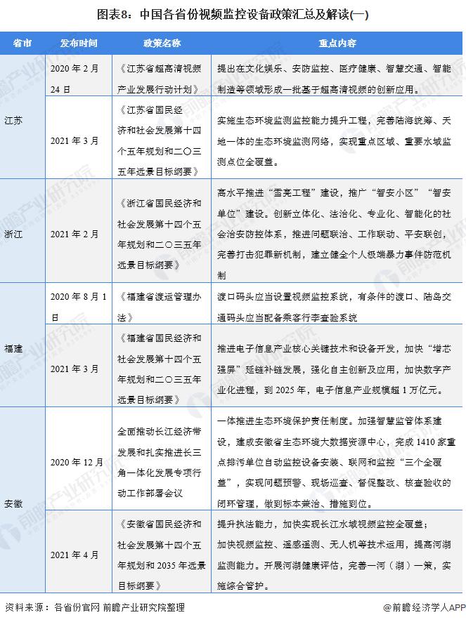 图表8:中国各省份视频监控设备政策汇总及解读(一)