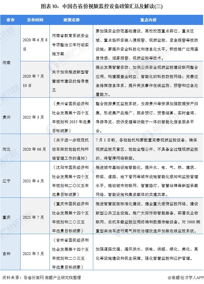 图表10:中国各省份视频监控设备政策汇总及解读(三)