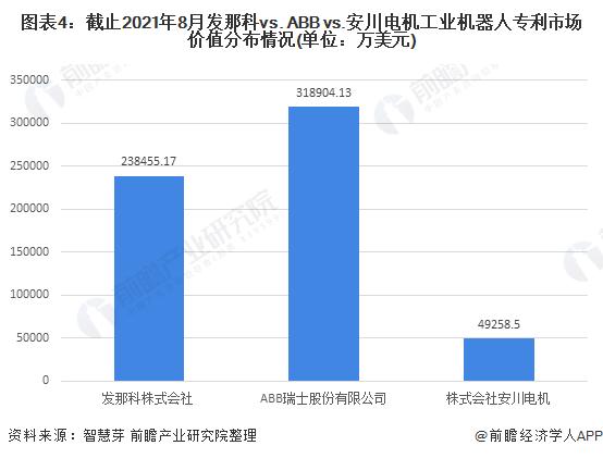图表4:截止2021年8月发那科vs. ABB vs.安川电机工业机器人专利市场价值分布情况(单位:万美元)
