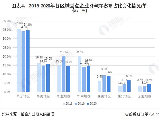 图表4:2018-2020年各区域重点企业冷藏车数量占比变化情况(单位:%)