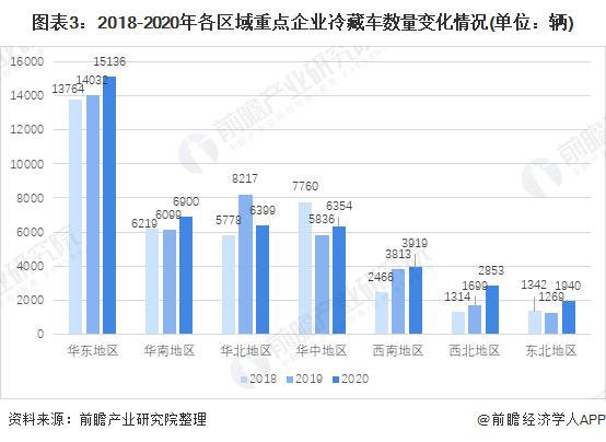 图表3:2018-2020年各区域重点企业冷藏车数量变化情况(单位:辆)