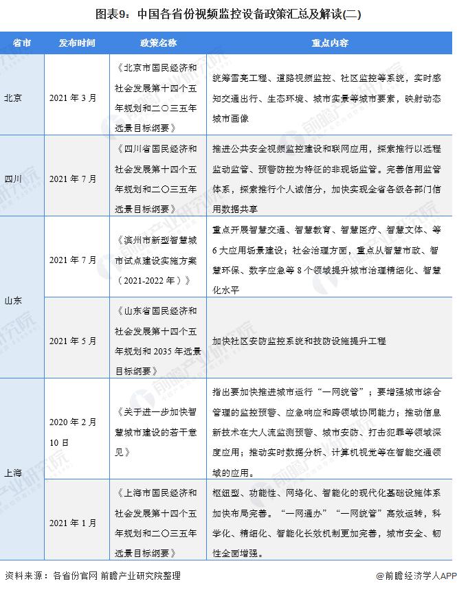 图表9:中国各省份视频监控设备政策汇总及解读(二)