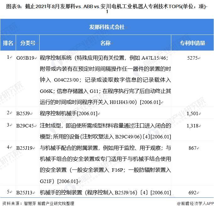 图表9:截止2021年8月发那科vs. ABB vs.安川电机工业机器人专利技术TOP5(单位:项)-1