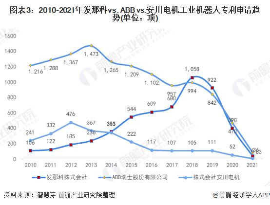 图表3:2010-2021年发那科vs. ABB vs.安川电机工业机器人专利申请趋势(单位:项)