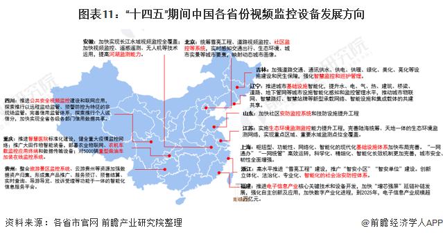 """图表11:""""十四五""""期间中国各省份视频监控设备发展方向"""