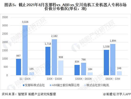 图表5:截止2021年8月发那科vs. ABB vs.安川电机工业机器人专利市场价值分布情况(单位:项)