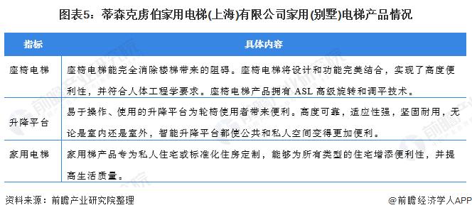 图表5:蒂森克虏伯家用电梯(上海)有限公司家用(别墅)电梯产品情况