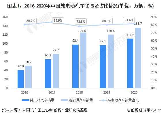 图表1:2016-2020年中国纯电动汽车销量及占比情况(单位:万辆,%)