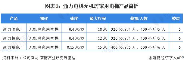 图表3:通力电梯无机房家用电梯产品简析