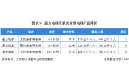 """2021年中国家用电梯市场发展现状分析 别墅电梯市场成为海外品牌的""""香饽饽"""""""