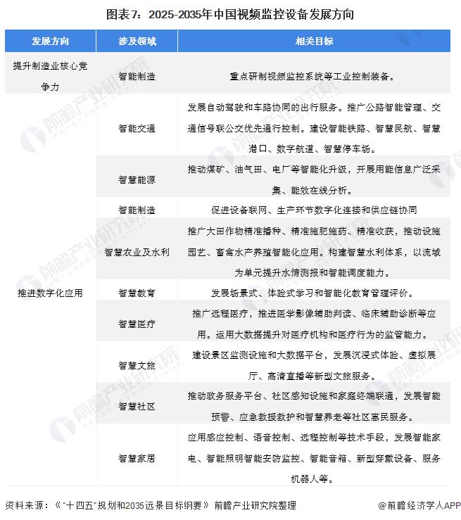 图表7:2025-2035年中国视频监控设备发展方向