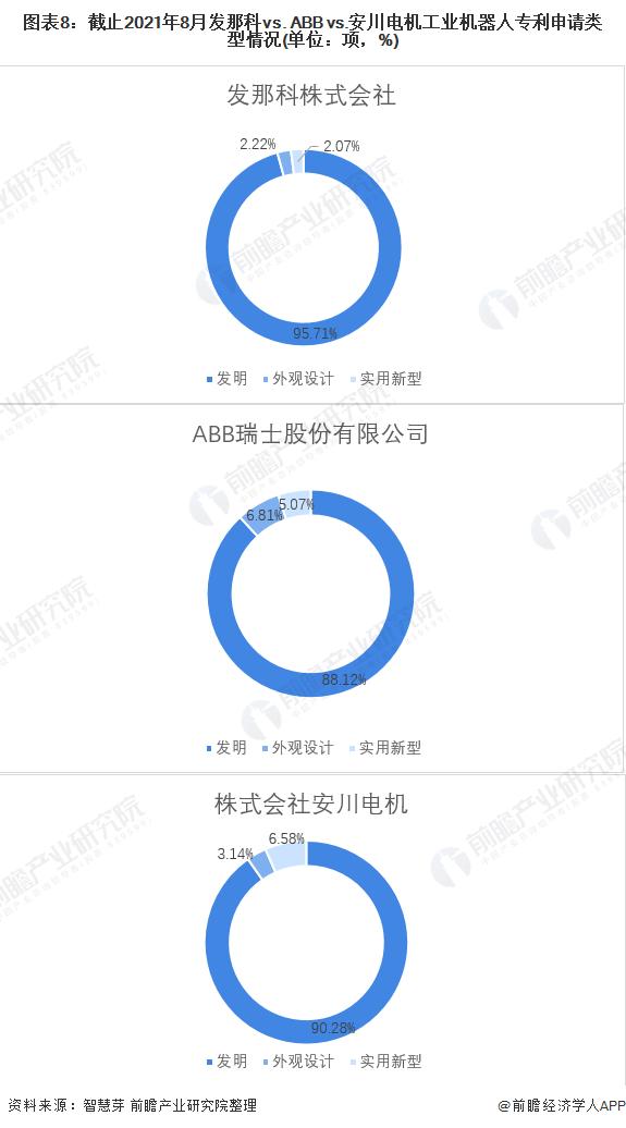 图表8:截止2021年8月发那科vs. ABB vs.安川电机工业机器人专利申请类型情况(单位:项,%)