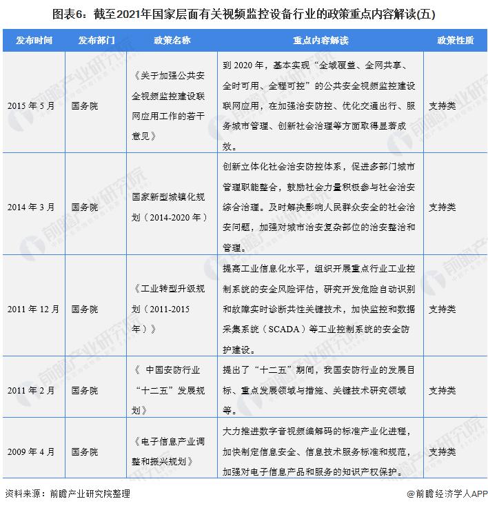 图表6:截至2021年国家层面有关视频监控设备行业的政策重点内容解读(五)
