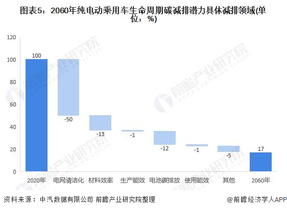 图表5:2060年纯电动乘用车生命周期碳减排潜力具体减排领域(单位:%)