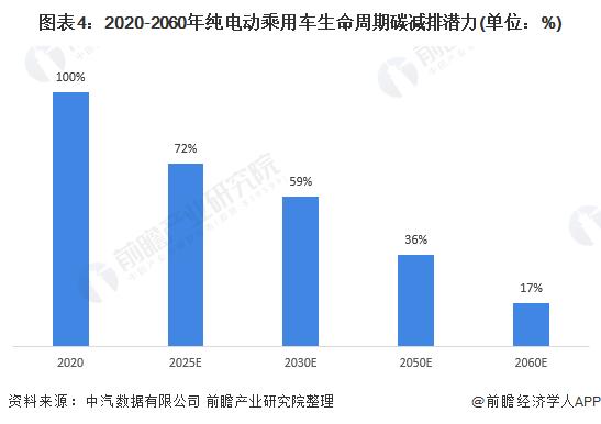 图表4:2020-2060年纯电动乘用车生命周期碳减排潜力(单位:%)