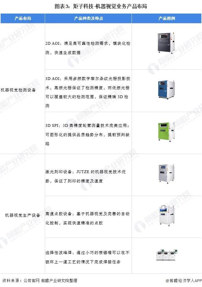 图表3:矩子科技-机器视觉业务产品布局