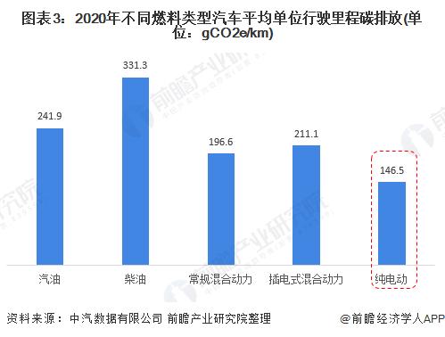 图表3:2020年不同燃料类型汽车平均单位行驶里程碳排放(单位:gCO2e/km)