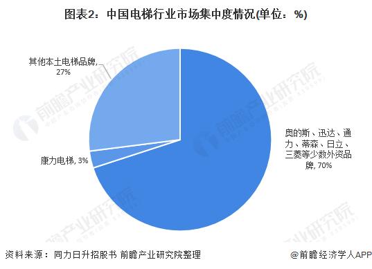 图表2:中国电梯行业市场集中度情况(单位:%)