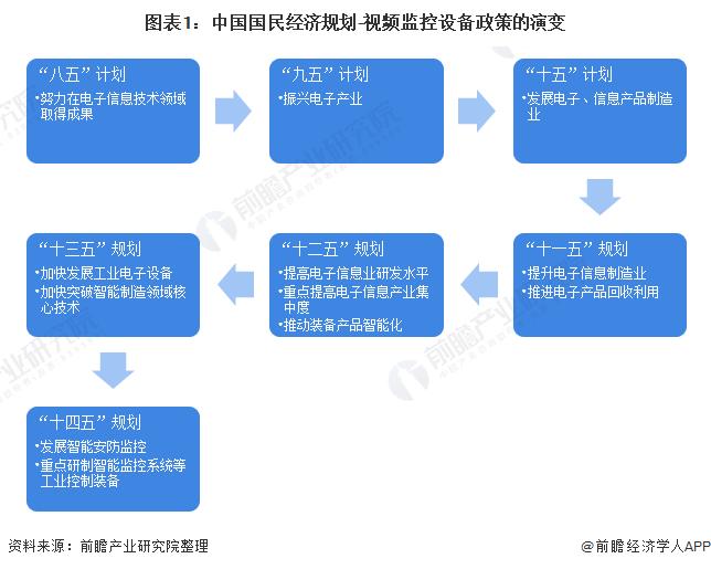 图表1:中国国民经济规划-视频监控设备政策的演变