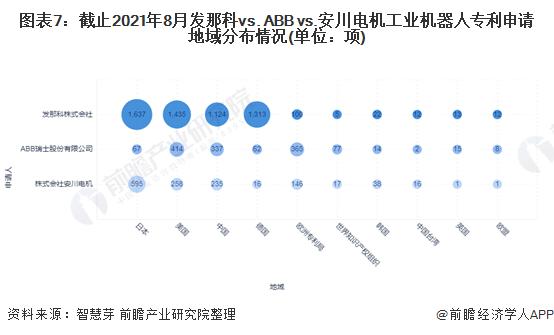 图表7:截止2021年8月发那科vs. ABB vs.安川电机工业机器人专利申请地域分布情况(单位:项)