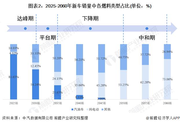 图表2:2025-2060年新车销量中各燃料类型占比(单位:%)