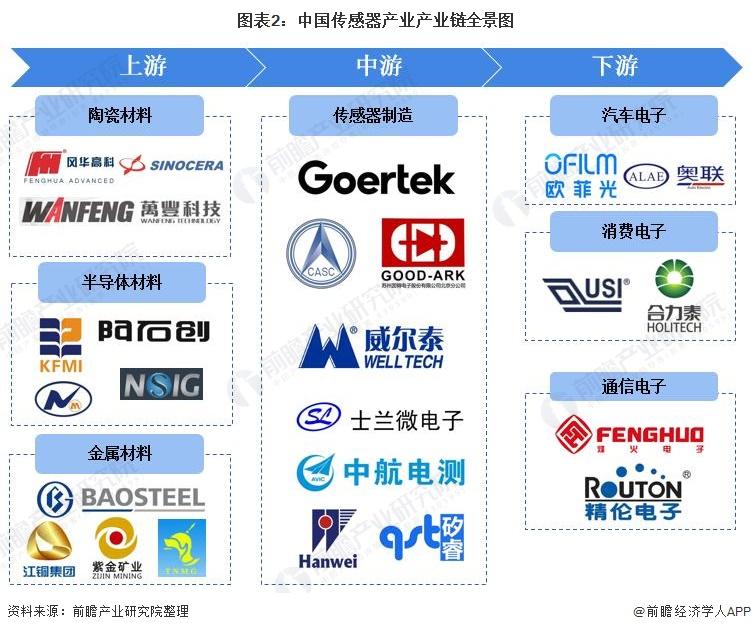 图表2:中国传感器产业产业链全景图