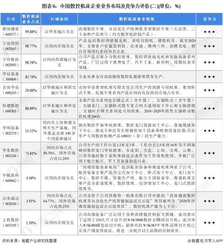 图表6:中国数控机床企业业务布局及竞争力评价(二)(单位:%)