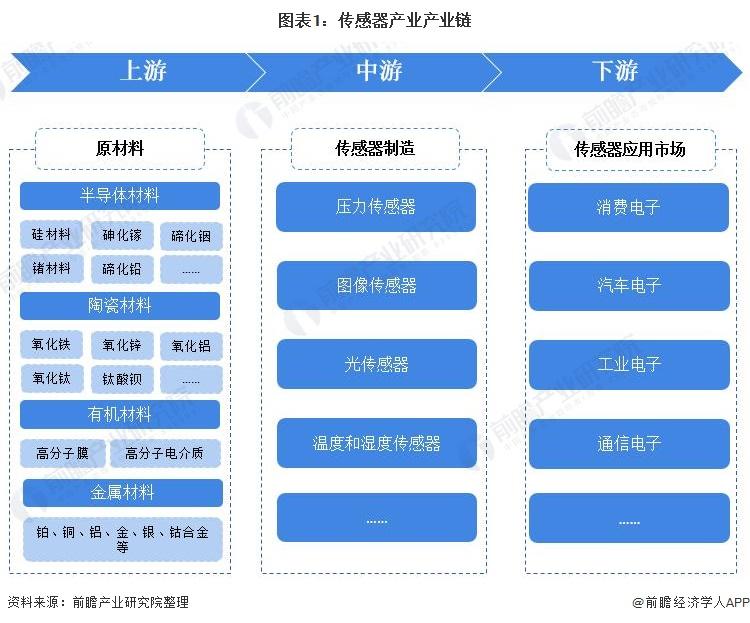图表1:传感器产业产业链