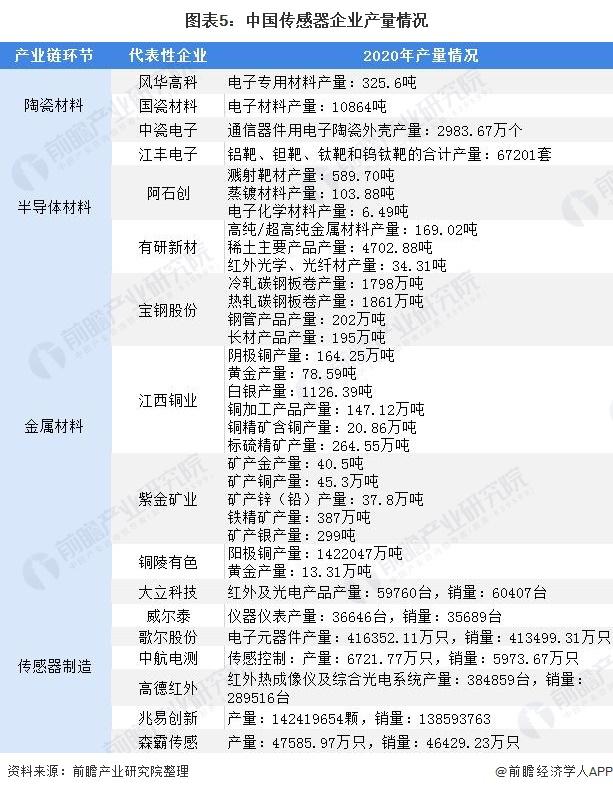 图表5:中国传感器企业产量情况
