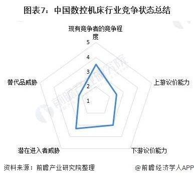 图表7:中国数控机床行业竞争状态总结