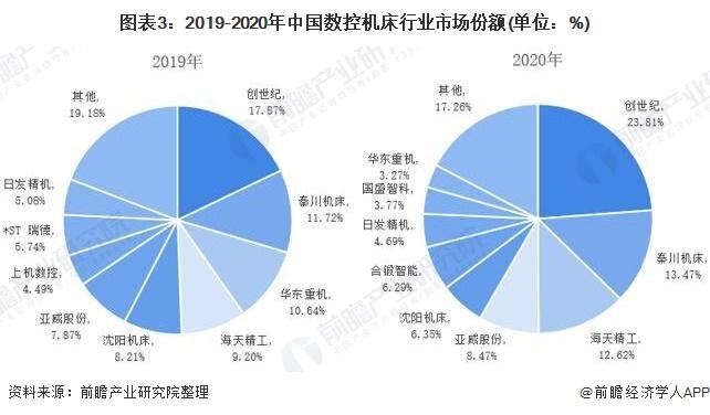 图表3:2019-2020年中国数控机床行业市场份额(单位:%)
