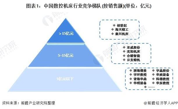 图表1:中国数控机床行业竞争梯队(按销售额)(单位:亿元)