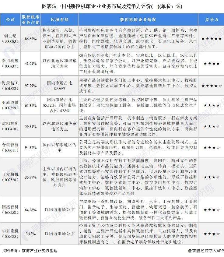 图表5:中国数控机床企业业务布局及竞争力评价(一)(单位:%)