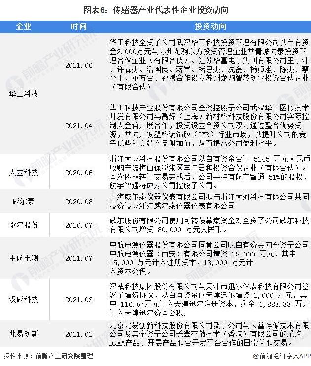 图表6:传感器产业代表性企业投资动向